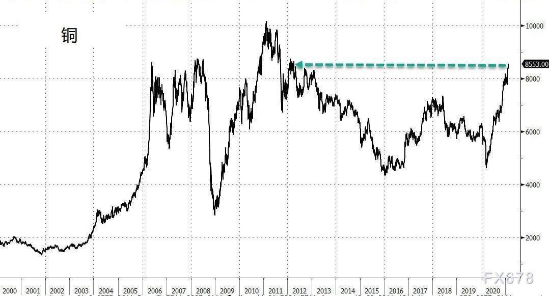 高盛:铜价面临十年最大供应缺口 年内将再创新高