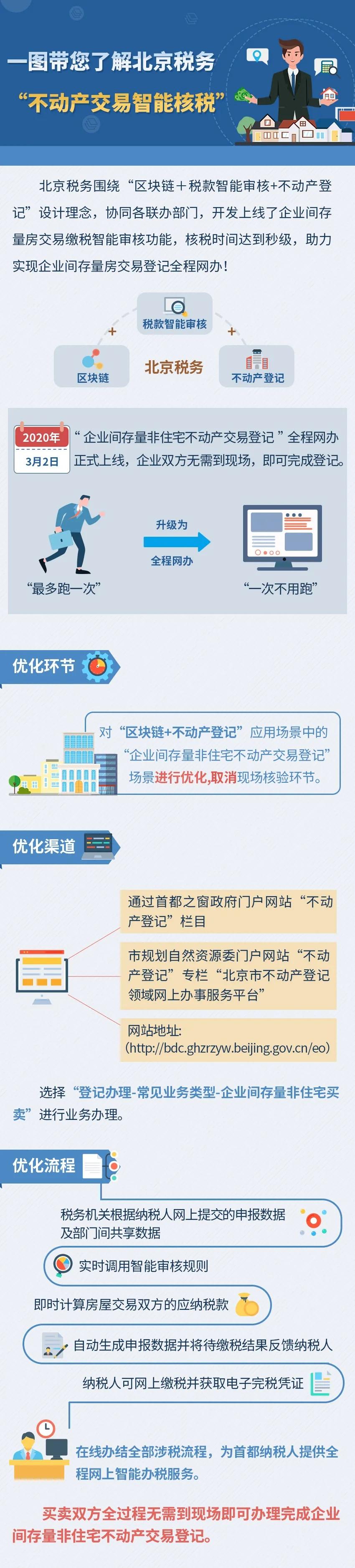 """一图带您了解北京税务""""不动产交易智能核税""""图片"""