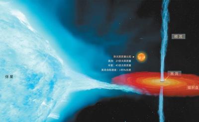 首个恒星级黑洞精确测量结果发布:21倍太阳质量、自转速度接近光速