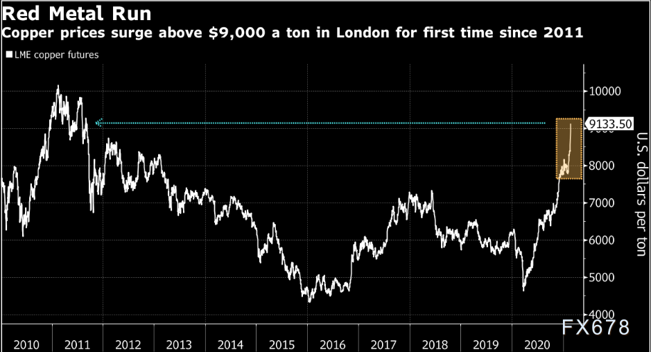 基本金属全线上涨,铜价涨回九年前,市场押注疫苗接种料加快经济复苏