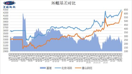 兰格建筑钢材日盘点:市场价大涨 成交转暖