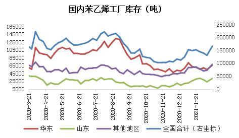 苯乙烯:海外供应缩量明显 短期或延续偏强