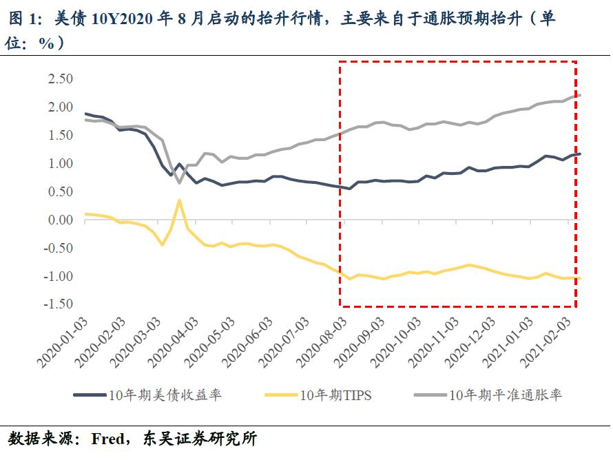 【东吴固收李勇|真知】美债10Y面临调整的三个原因? 20210222