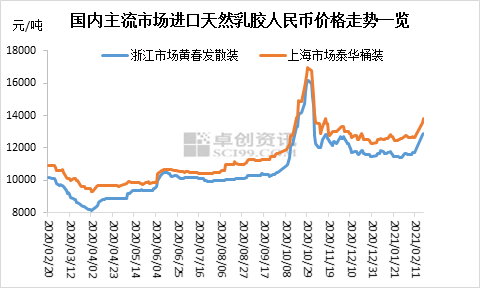 【卓创分析】天然乳胶价格拉涨9%以上 春节假期前后市场发生了哪些变化?