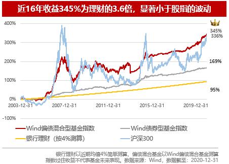 【文末有福利】鹏扬景源一年持有期混合基金今日开售