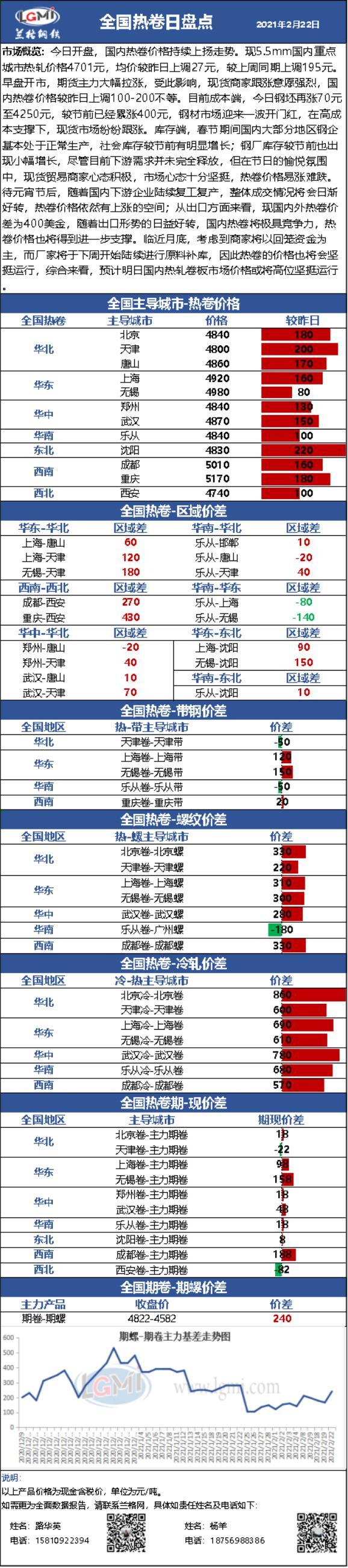 兰格热轧卷板日盘点(2.22):期货拉涨 现货市场情绪高昂