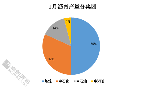 张艳飞:1月产量255.98万吨 2月沥青产量将继续下滑
