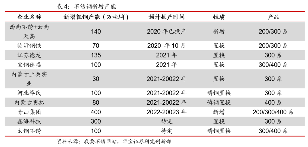"""""""铬""""行其市—2021年铬产业链投资展望——黑色原材料专题研究报告"""