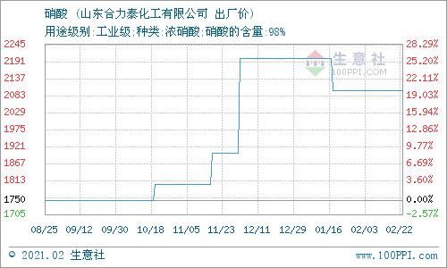 生意社:2月23日山东合力泰硝酸价格稳定