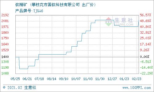 生意社:2月23日国钛科技钛精矿最新报价