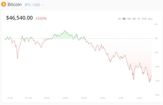"""鲍威尔证词最后倒计时:全球市场情绪突然恶化!?疯狂大抛售逼近、比特币更是再遭""""血洗""""超10000美元……"""