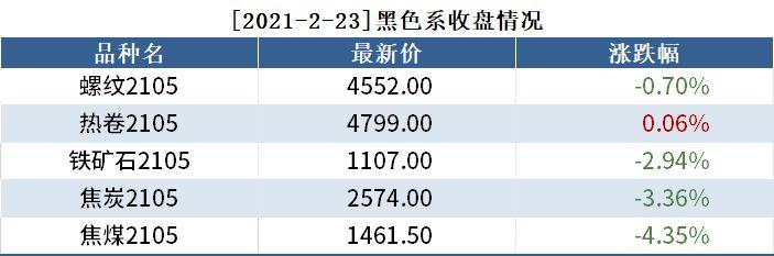 2月23日黑色系持仓日报