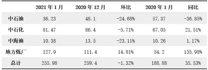 沥青:1月产量255.98万吨 2月产量将继续下滑