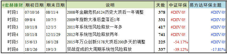 【行业基金评级】易方达环保主题
