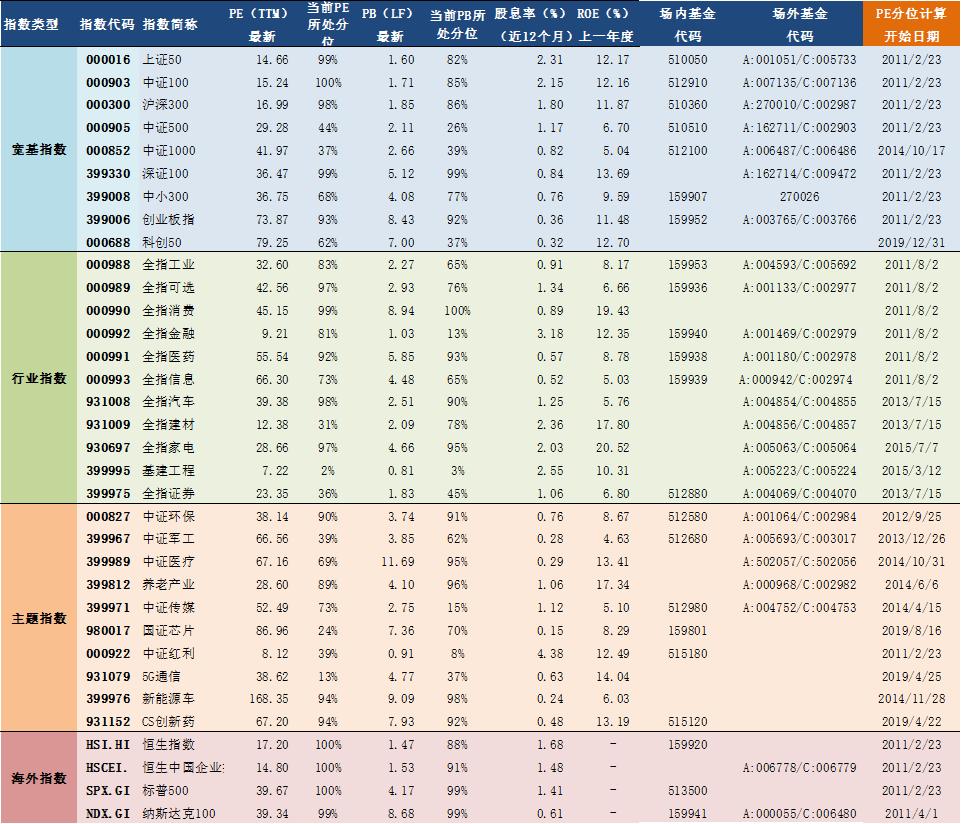 2021年2月23日A股主要指数估值表