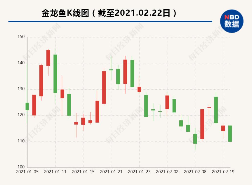 金龙鱼2020年盈利远不及预期:被指套保操作失利 靠现货增值翻身?