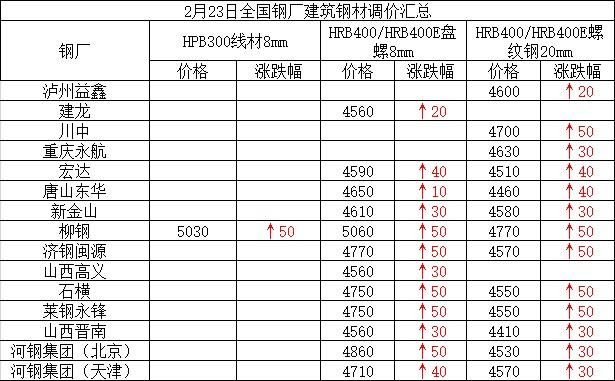 兰格建筑钢材日盘点(2.23):市场价整体趋强 成交一般
