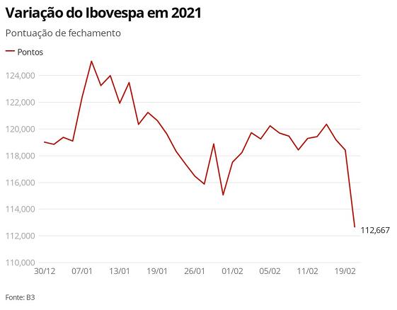 巴西石油公司股价继前一日大跌后小幅回升