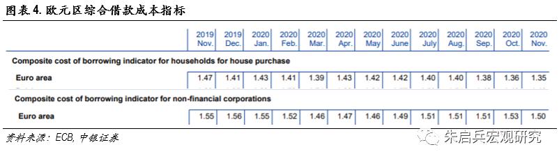 欧央行1月议息会议点评——宽松金融环境下的扩表放缓
