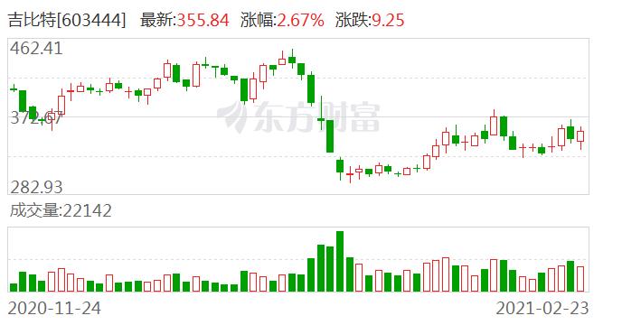 大宗交易:吉比特成交202.8万元,折价12.32%(02-23)