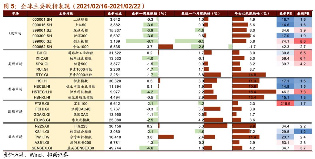 【招商策略】SpaceX估值升至740亿,全球股市交易顺周期逻辑——全球产业趋势跟踪周报