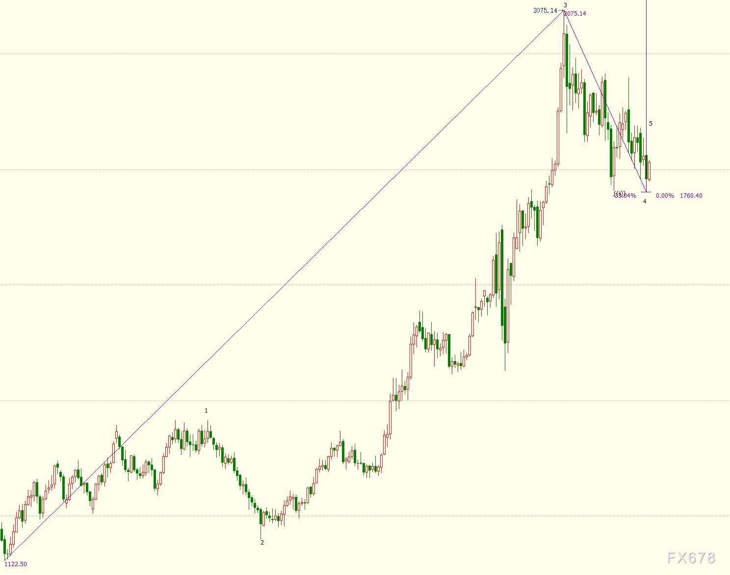 国际金价或重新升向1900美元关口