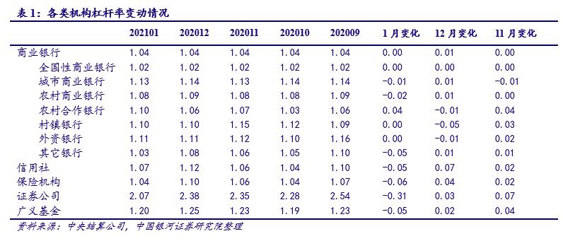 【银河固收刘丹团队】债市动态丨债市杠杆率小幅下行,外资需求仍强