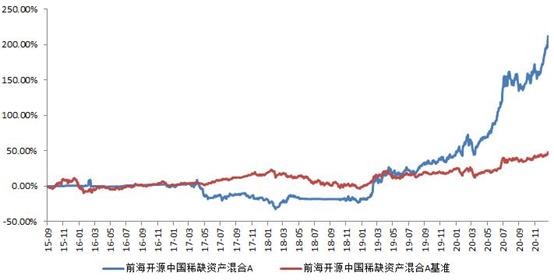前海开源中国稀缺资产灵活配置混合型证券投资基金投资运作报告(2020年12月)