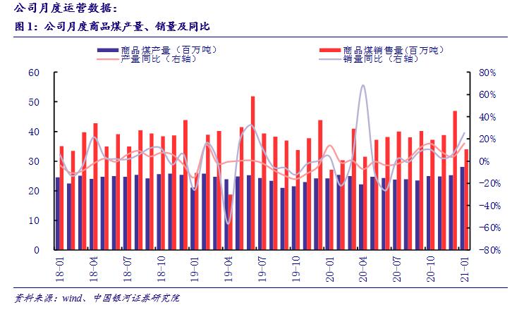【银河煤炭潘玮/王秋蘅】公司点评丨中国神华 (601088) :各项业务均稳健增长,煤炭产量重回历史峰值