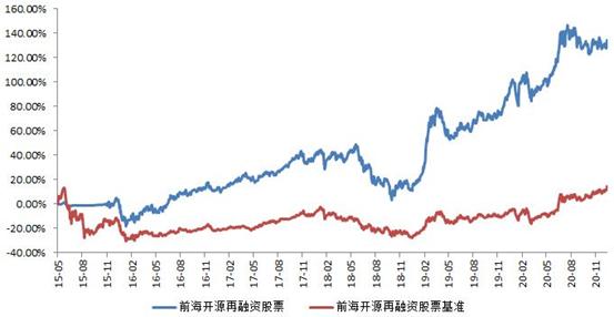 前海开源再融资股票型证券投资基金投资运作报告 (2020年12月)