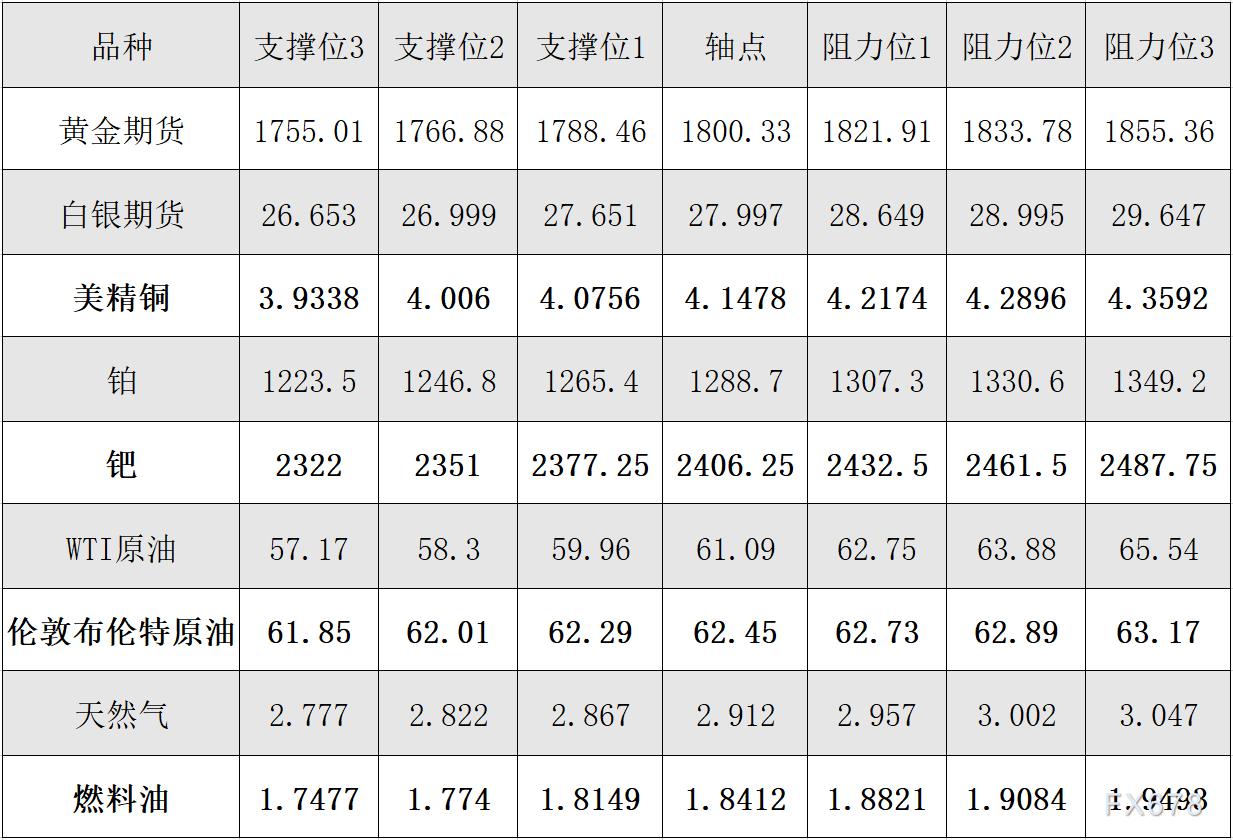 2月23日黄金、白银、原油等商品期货阻力支撑位