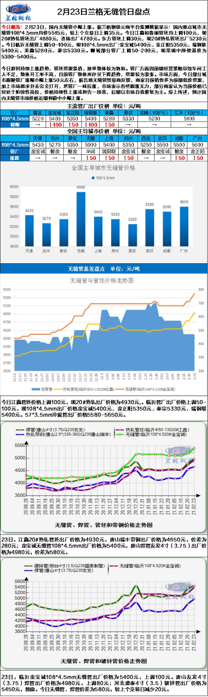 兰格无缝管日盘点:原料管坯继续上调 市场恐高心态初显