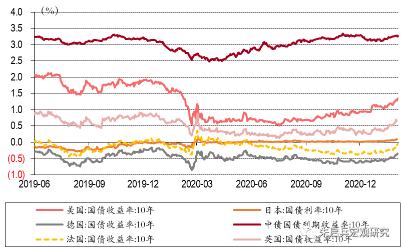 【中银宏观:海外周报】美国1月零售超预期以及关注美国通胀回归