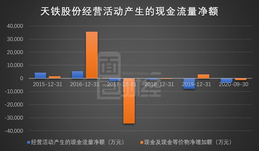 天铁股份拟定增8.1亿:业绩持续增长 现金流存潜在风险