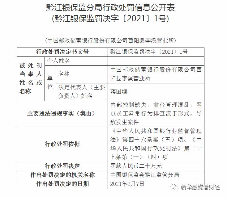 网点员工贪污公款被终身禁业 邮储银行酉阳县李溪营业所被罚20万