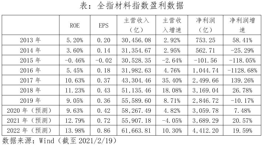 顺周期利器,全指材料指数投资价值分析