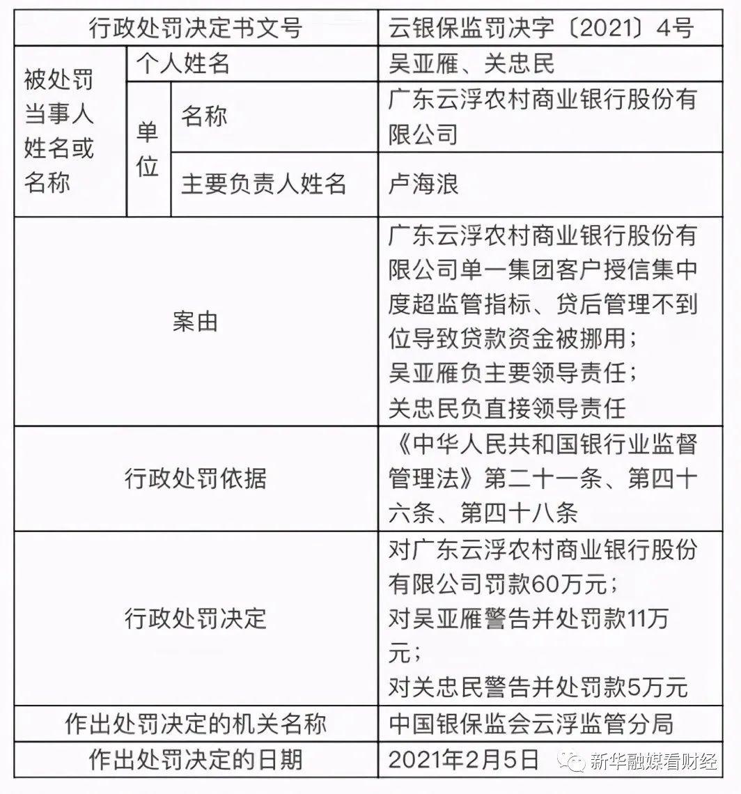 广东云浮农商行因贷款资金被挪用罚款60万 相关责任人被罚共16万