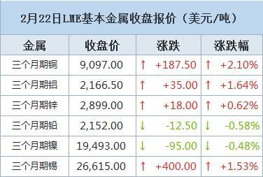 LME期铜自2011年来首次升穿9,000美元