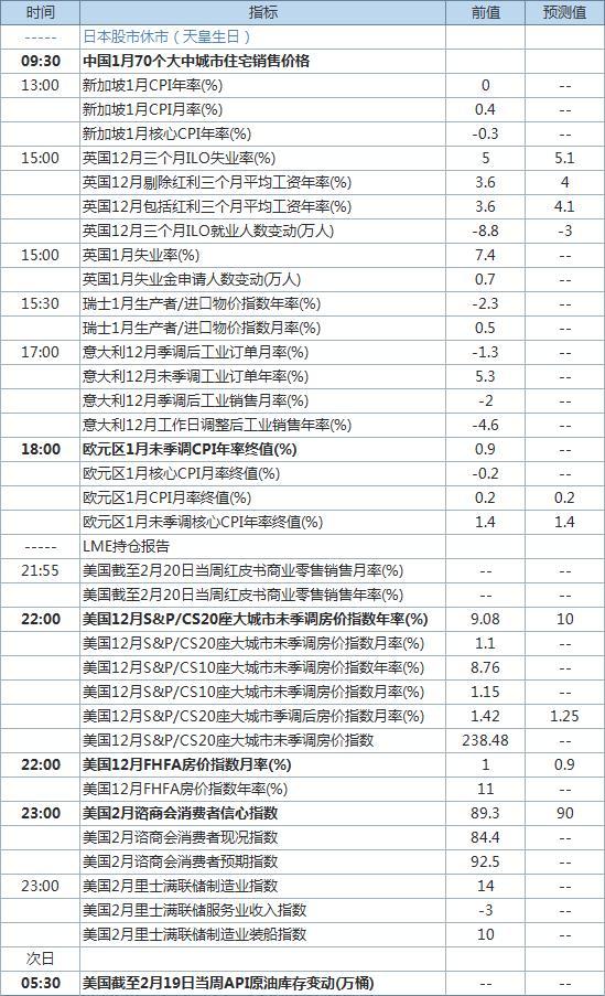 2月23日重要财经数据及事件一览