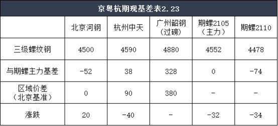 收评:23日京粤杭螺线钢市联播