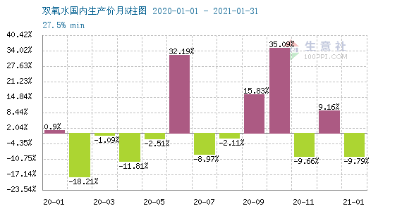生意社:需求不济 2月双氧水下跌超20%