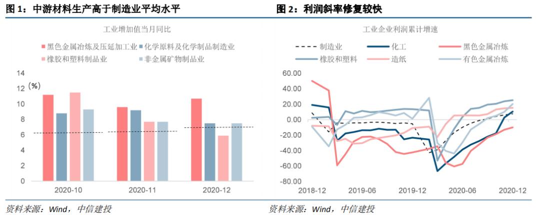 【建投宏观】再看工业品涨价的持续及投资机会——产业之思2021