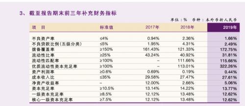青海银行深陷多例贷款诈骗案 不良贷款率高企