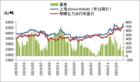 黑色期货高位回落,钢价涨势放缓