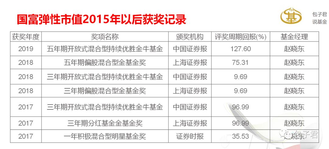 赵晓东,偏好银行股的耐力长跑型选手