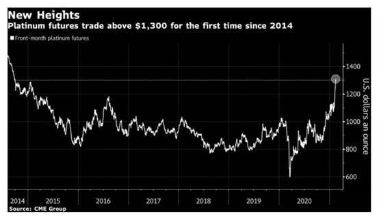 铂金今年已上涨21% 为六年来首次突破每盎司1300美元