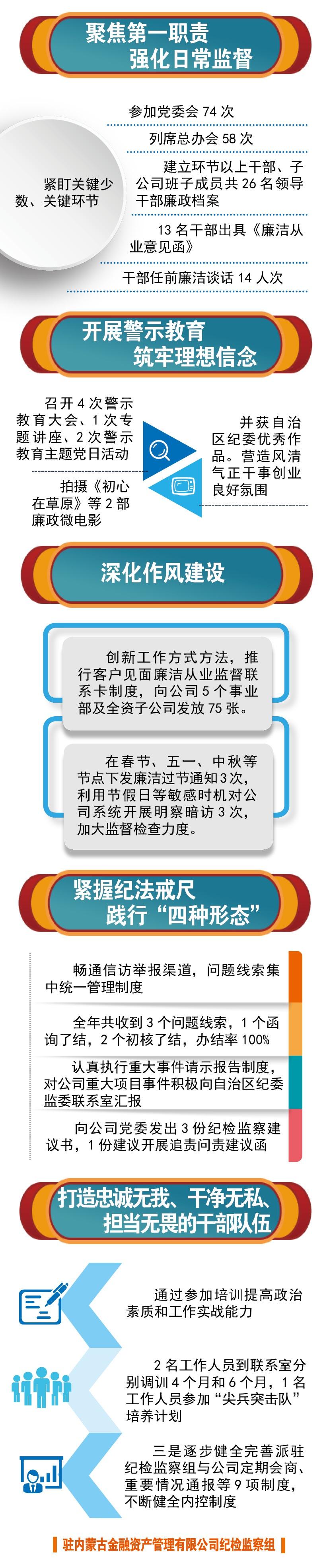 驻内蒙古金融资产管理有限公司纪检监察组2020年成绩单