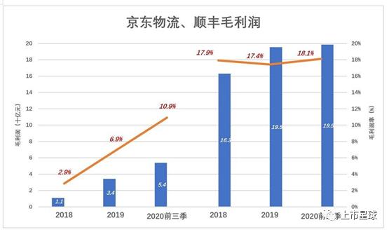 京东物流港股交表 或成刘强东手握第四个IPO