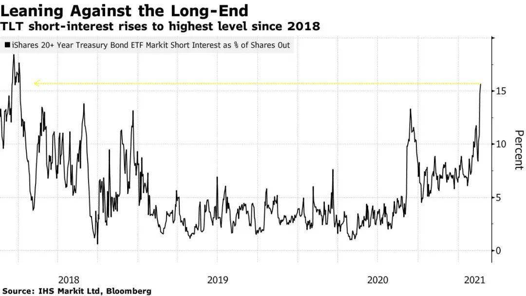 通胀预期打击固收市场!这只全球最大债券ETF遭创纪录流出