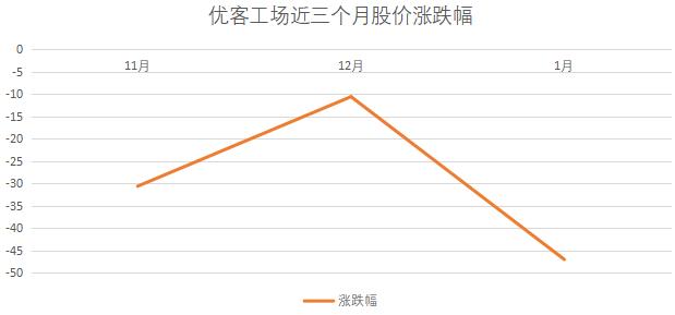 1月中国联合办公TOP10报告·观点月度指数